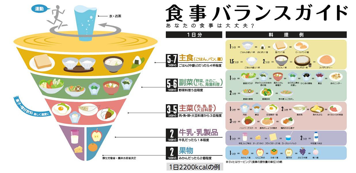 子供が6つ食べる食べ物