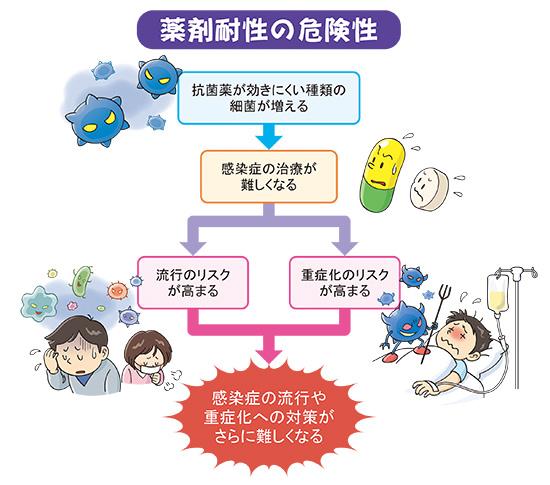 種類 抗菌 薬 抗生物質の種類5つ 病院でよくもらう抗生剤