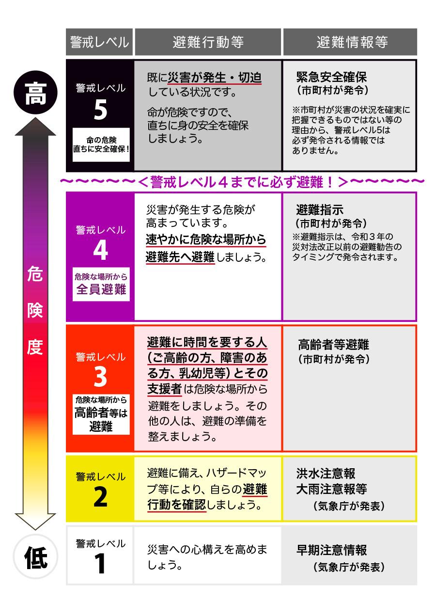 川崎 市 中原 区 避難 勧告