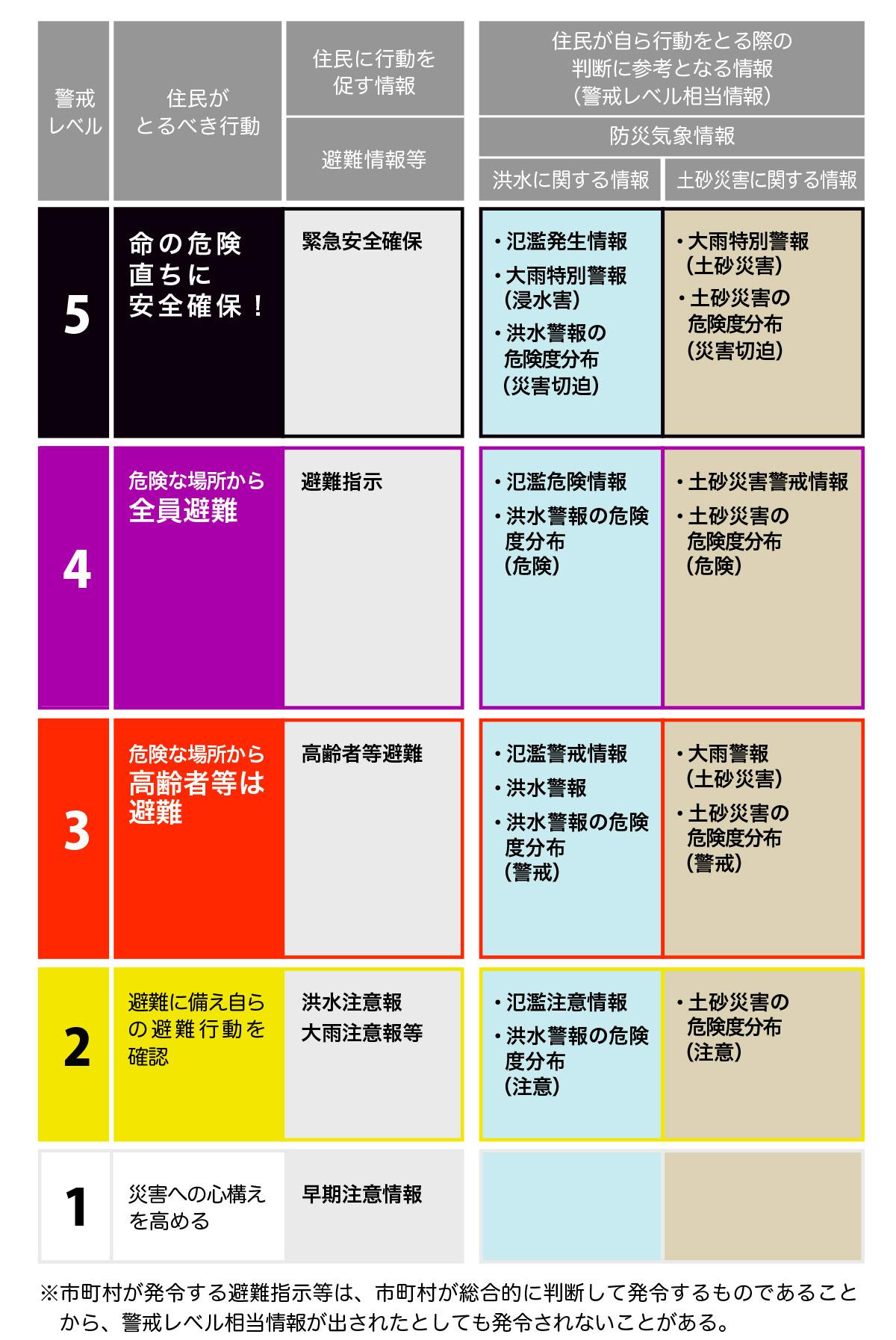 避難勧告 避難指示 緊急 指定緊急避難場所 ハザードマップ 避難行動を確認