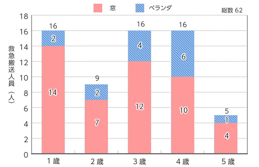 転落事故の年齢別・場所別比較のグラフ。1歳から5歳の子供の中では、3歳、4歳の事故が特に多い。全体的に窓からの転落が多いが、3歳、4歳ではベランダからの転落の割合が高くなっている。